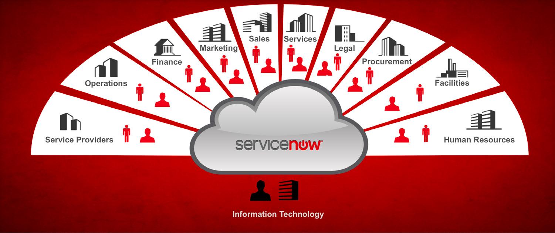 ServiceNow služby pro EU agentruru z Lucemburska